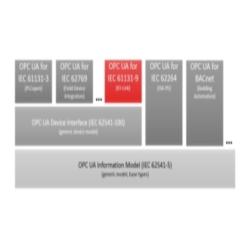 The PROFIBUS Group - Integration of IO-Link into OPC UA