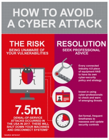Essentra Components - How can manufacturers avoid a cyber-attack?