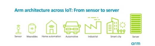 Fig. 2: Arm processors address a wide range of IoT applications Image via Arm